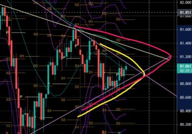 FOMCはあまり動かなかった|今日明日は月末フローに注意!