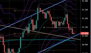 今週の戦略|ドル高目線継続か??|ドルストレート狙い??